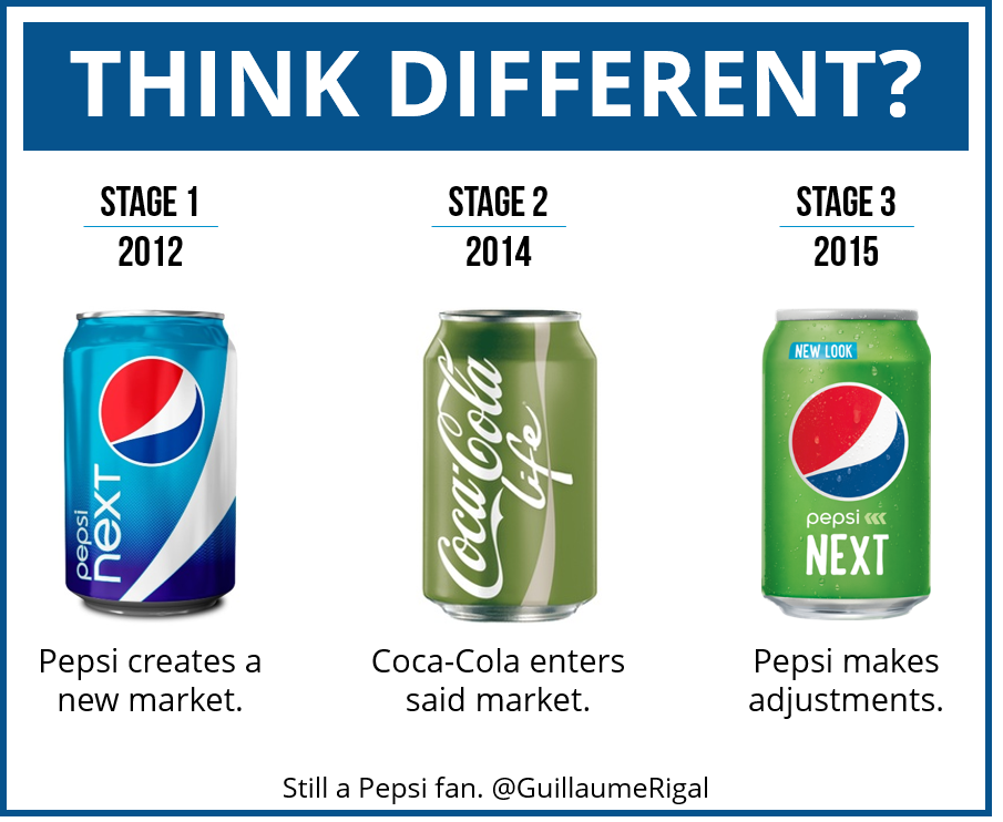 Think Different Pepsi Next